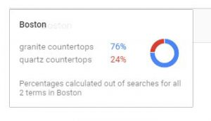 boston metro product interest by search