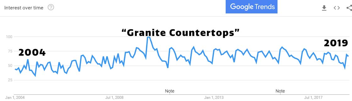 granite countertops US market interest