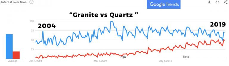 Granite Vs Quartz Countertops New England