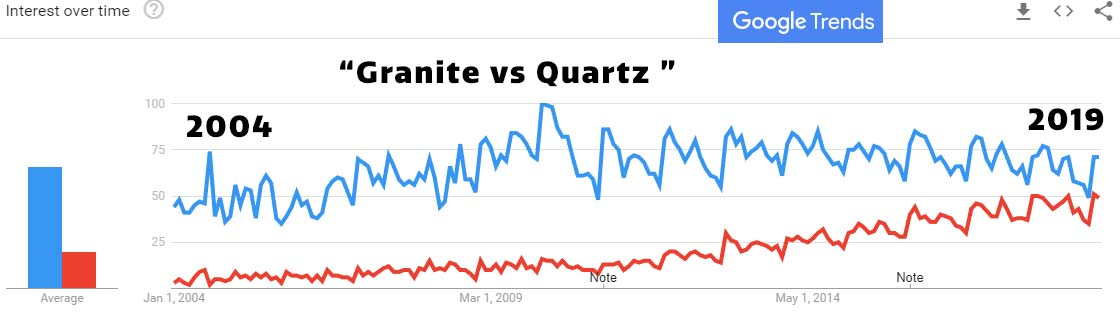 granite vs quartz countertops US market interest