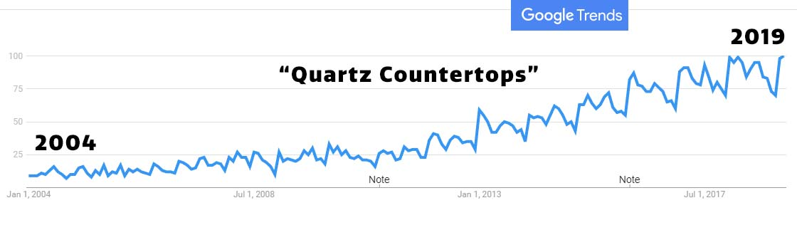 quartz countertops US market interest